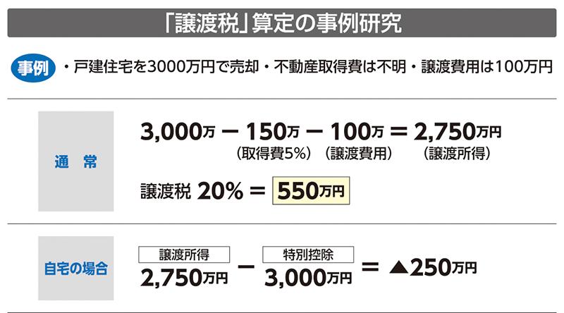 譲渡税算定の事例研究