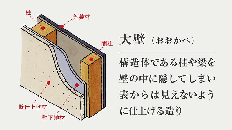 大壁(おおかべ)構造体である柱や梁を壁の中に隠して表からは見えないように仕上げる造り