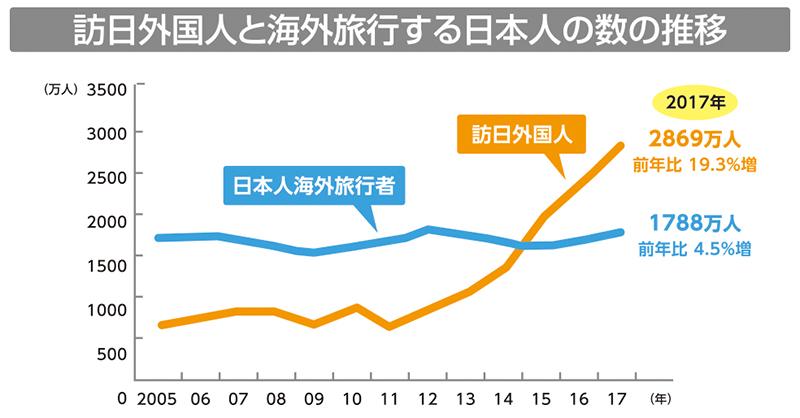 訪日外国人と海外旅行をする日本人の数の推移
