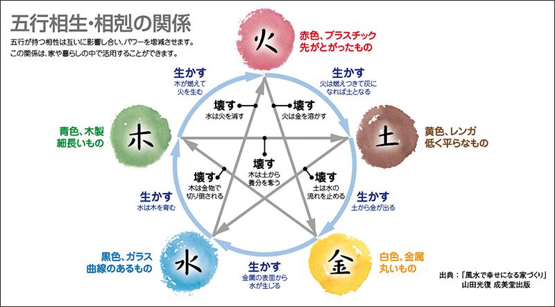 五行相生・相剋の関係