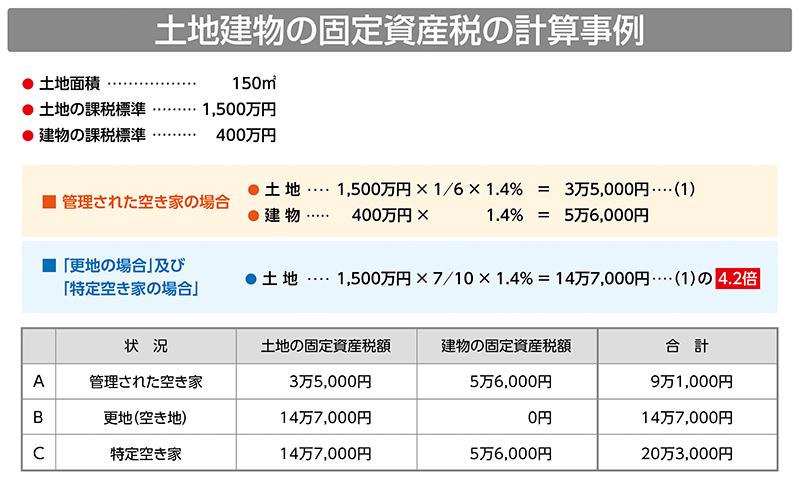 土地建物の固定資産税の計算事例