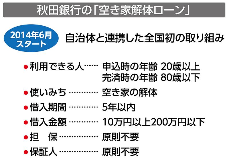 秋田銀行の空き家解体ローン