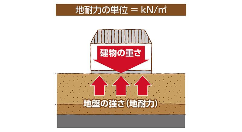 地耐力の単位 kN/㎡ キロニュートンパー平方メートル