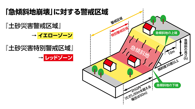 急傾斜崩壊に対する警戒区域