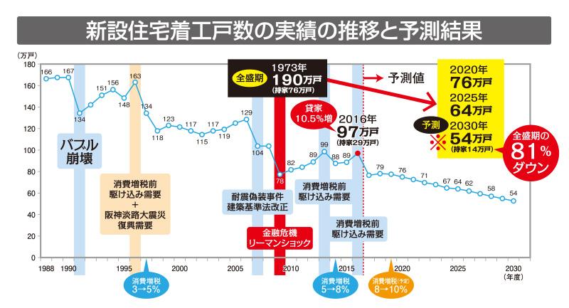 新設住宅着工戸数の実績の推移と予測結果