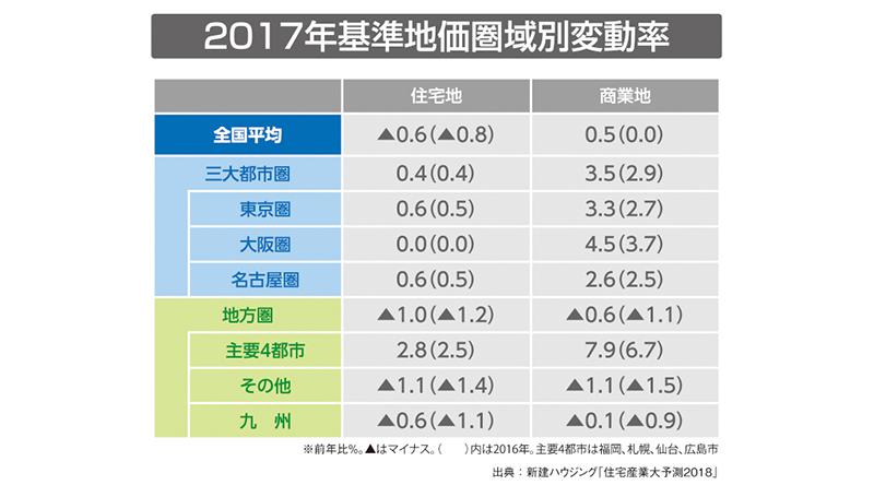 2017年基準地価圏域別変動率