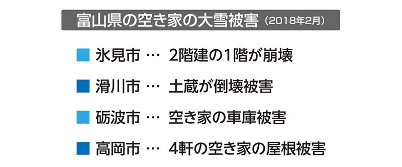 富山県氷見市では2階建ての空き家の1階部分の一部が崩れました。富山県滑川市 では空き家に隣接した土蔵が倒壊しました。砺波市でも空き家の車庫の屋根が雪の重みで外れました。高岡市では、4棟の空き家で屋根や瓦が崩れているのが確認されました。