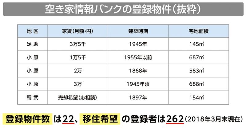 豊田市の空き家情報バンクの登録物件(抜粋)