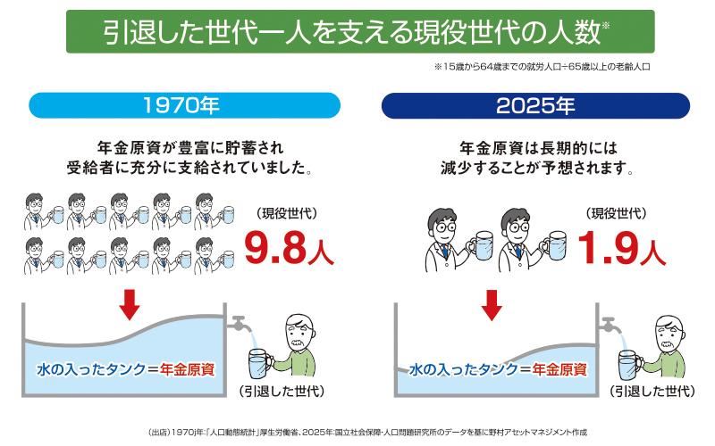 引退した世代一人を支える現役世代の人数