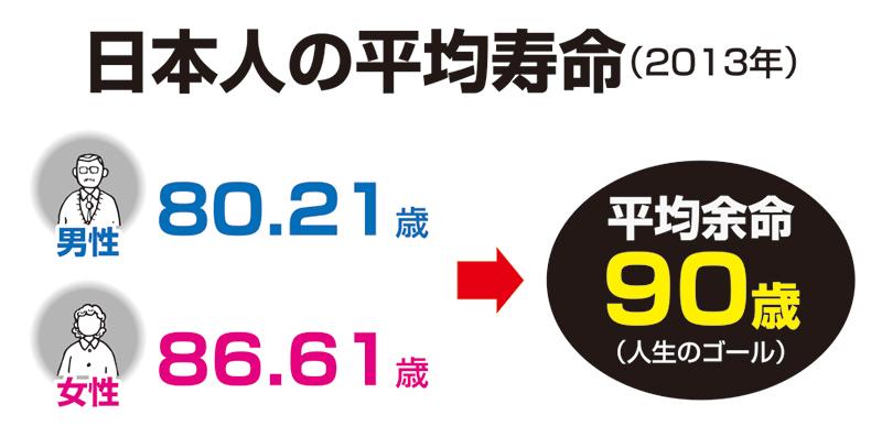 日本人の平均寿命(2013年)