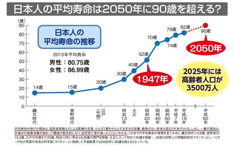 日本人の平均寿命は2050年に90歳を超える?