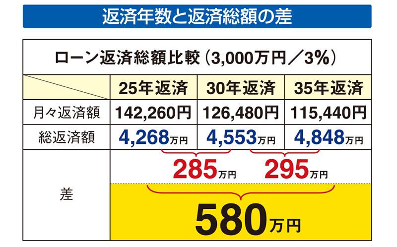 住宅ローンの返済年数と返済総額の差額