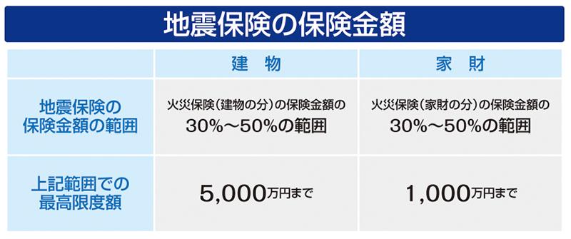 地震保険の保険金額