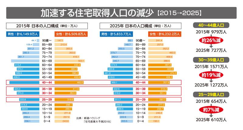 加速する住宅取得人口の減少