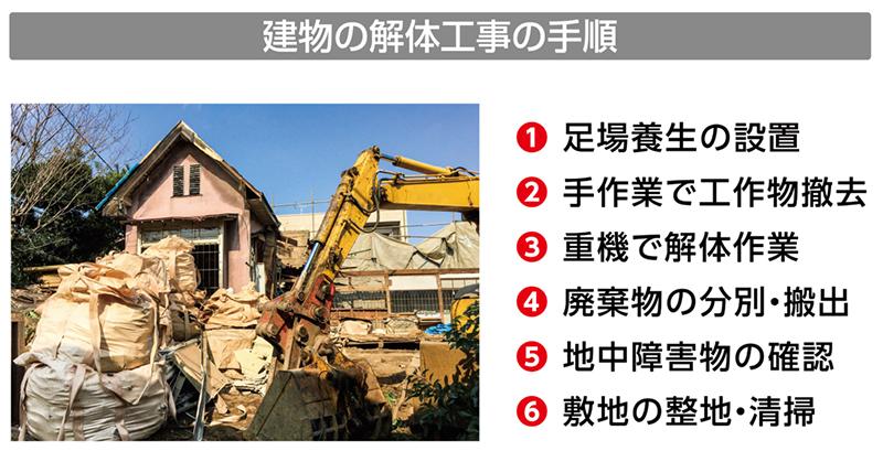 建物の解体工事の手順