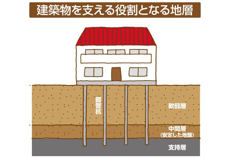 建築物を支える役割となる地層
