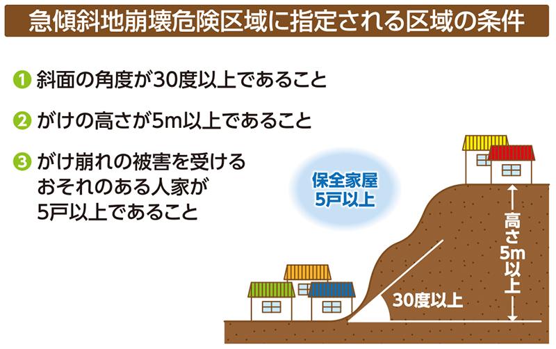 急傾斜地危険区域に指定される区域の条件