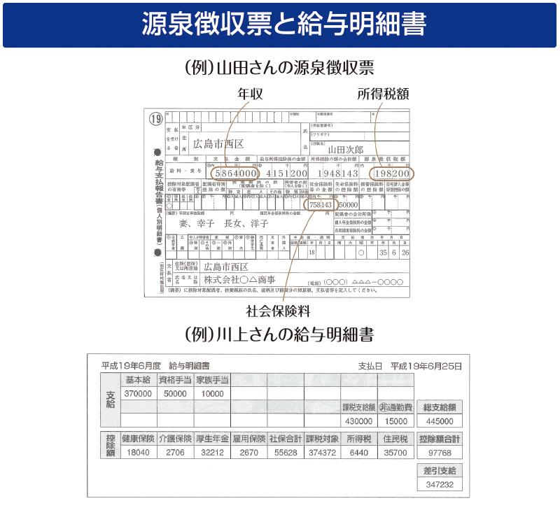 源泉徴収票と給与明細書