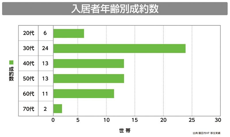 豊田市空き家情報バンク 入居者年齢別成約数