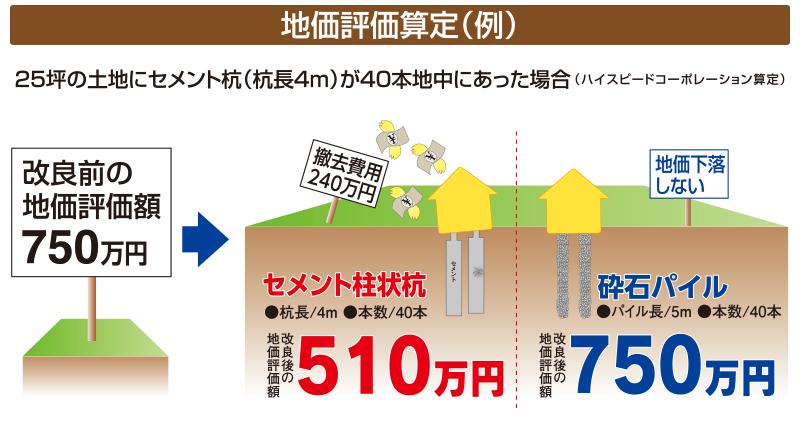 地価評価算定(例)