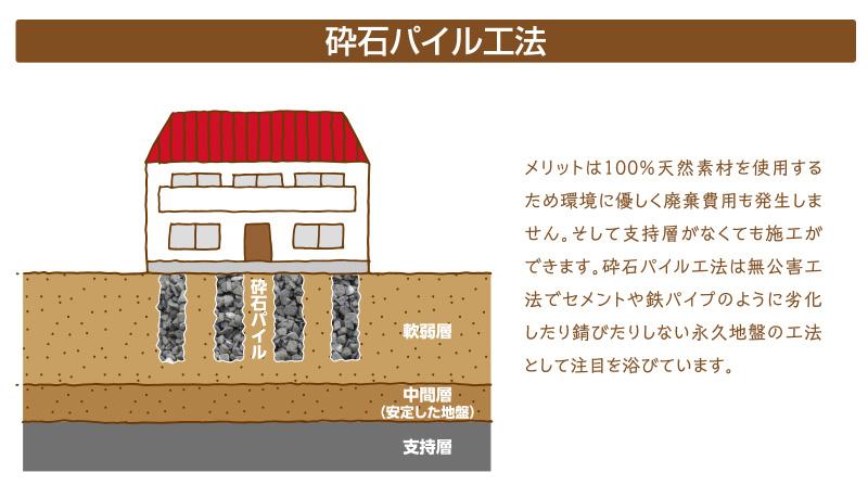 砕石パイル工法