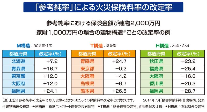 参考純率による火災保険料率の改定率(2014年)