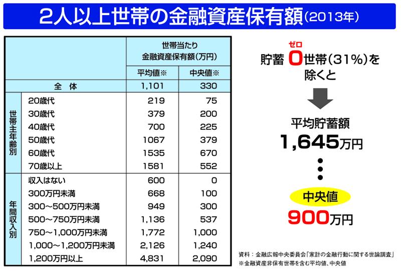 2人以上世帯の金融資産保有額(2013年)
