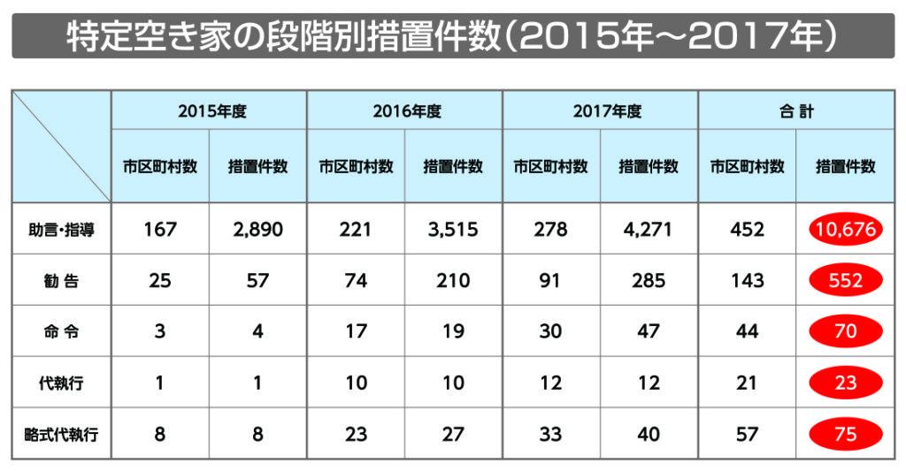 特定空き家の段階別措置件数(2015年〜2017年)