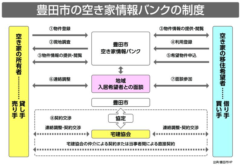 豊田市の空き家情報バンクの制度