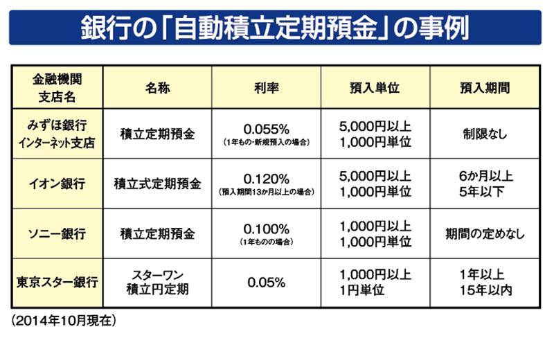 銀行の自動積立定期預金の事例