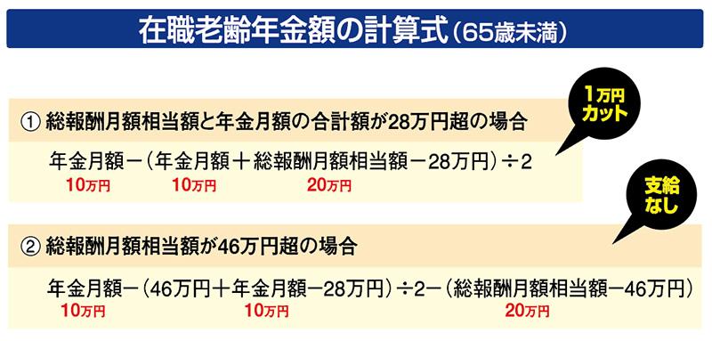在職老齢年金額の計算式(65歳未満)