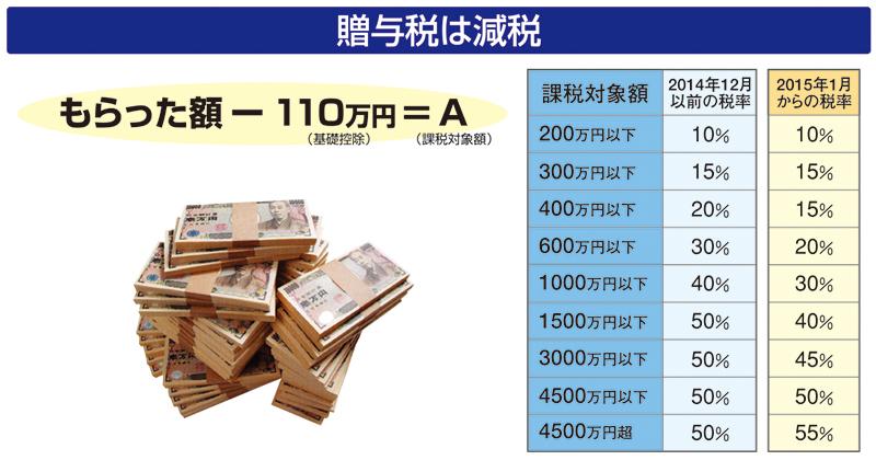 贈与税は減税 もらった額-110万円